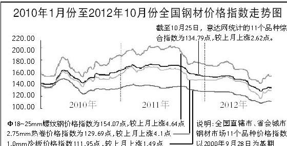 2010年1月份至2012年10月份全国钢材价格指数走势图图片
