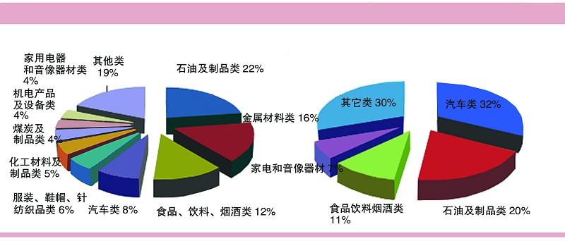 2008年我国限额以上商品销售额品种结构以及2010年零售总额的贡献率