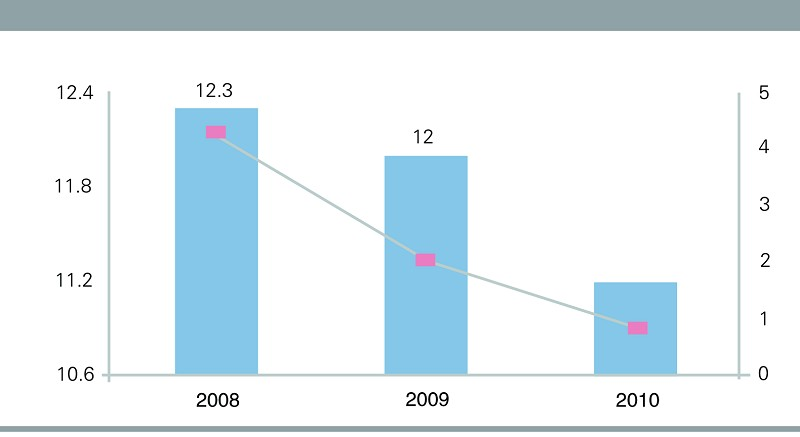 中国物流信息中心孟圆   2010年相关部门连续出台多项政策法规,促进钢铁企业转变发展方式、调整产品结构。钢铁企业转型也推动了行业物流的发展与转变,积极发展物流配送、连锁经营、电子商务等现代物流业务,进一步向产业链延伸,更好的提升企业物流效率,节约物流成本,成为行业物流的趋势。   根据《社会物流统计核算与报表制度》要求,2011年4~12月,国家发改委、国家统计局和中国物流与采购联合会开展了全国重点企业物流统计调查。从调查企业的情况看,2010年我国钢铁行业物流费用率水平继续呈下降态势,物流效率有