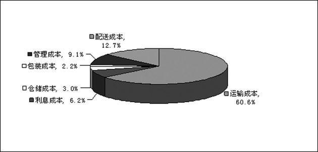 2010年我国有色金属行业物流成本分析 第A6版