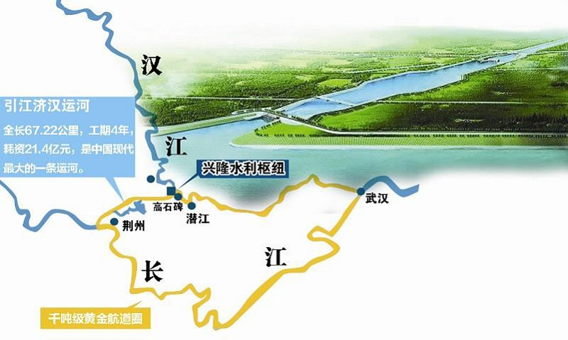 本报记者 陈新吾 通讯员 马日福   如果说京杭大运河是古代人的历史创举,那么江汉大运河则是现代人的杰作。江汉大运河工程是南水北调引江济汉中线工程建设重大项目,也是国家规划20条水运主通道之一,它连起长江沿线钢铁石化工业走廊与汉江沿线汽车工业走廊,是长江中游复地的物流大通道。   近年来,湖北省交通运输厅港航管理局借力长江黄金水道机遇和国家南水北调引江济汉工程,践行统筹规划、分步实施、突出主干、自下而上、齐头并进、同步建成的总体思路,完成航道建设投资30余亿元,新增千吨级航道614